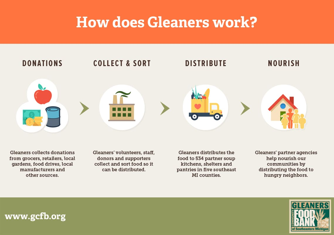 About Us | Gleaners Community Food Bank